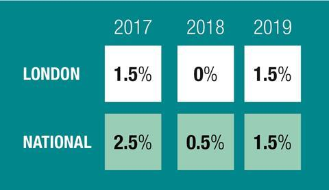 Mace tender price predictions May 2017