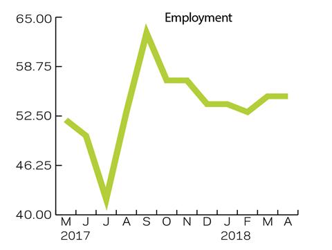 Employment Apr 2018