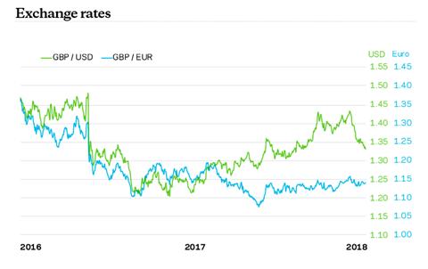 Exchange Rates Sept 2018