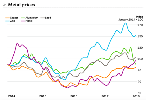 Metal Prices Sept 2018