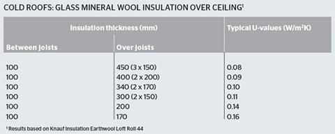 Cold roofs: Glass mineral wool insulation over ceiling