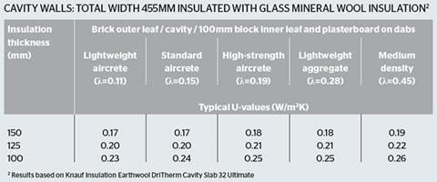 Cavity walls: Total width 455mm Insulated with Glass Mineral wool Insulation
