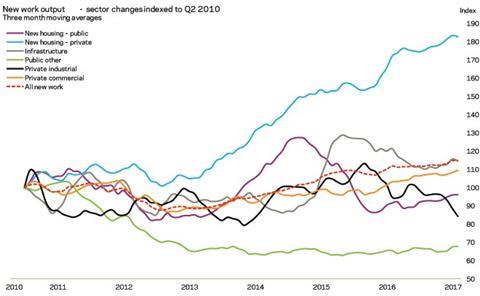 New work output - sector changes indexed to Q2 2010