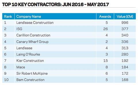 Top 10 key contractors
