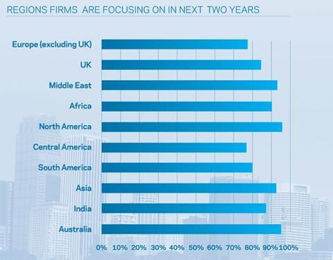 Regions firms are focusing on in next two years