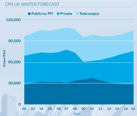 CPA UK winter forecast