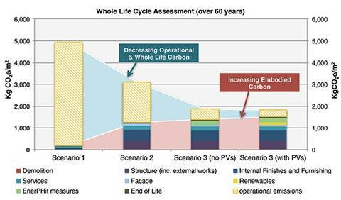 Figure 1: Whole-life cycle assessment (over 60 years)