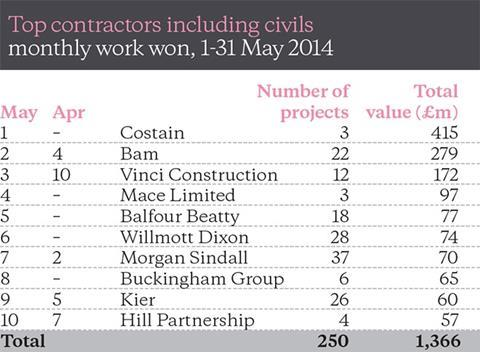 Top contractors including civils - monthly work won, 1-31 May 2014