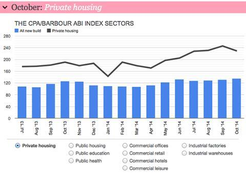 Barometer private housing index - October 2014