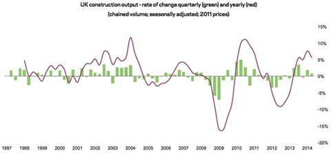 UK Construction output - rate of change