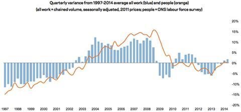 UK construction output and labour force