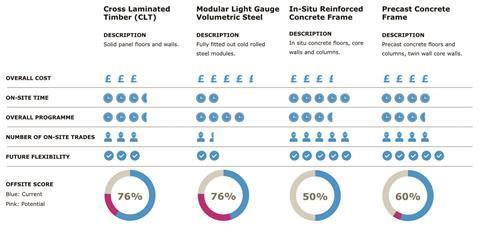 VQ - scheme comparison