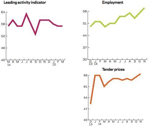 Leading construction activity indicator