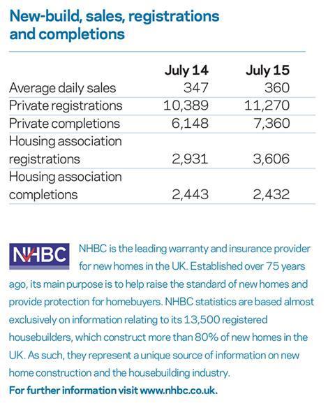 Housing stats 280815