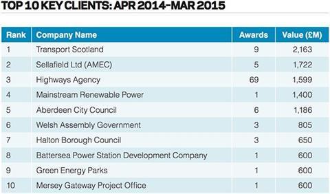 Top 10 key clients: Apr 2014 – Mar 2015