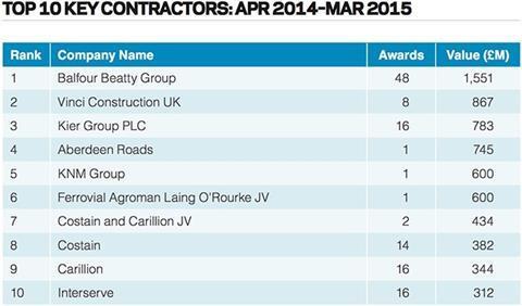Top 10 key contractors: Apr 2014 – Mar 2015