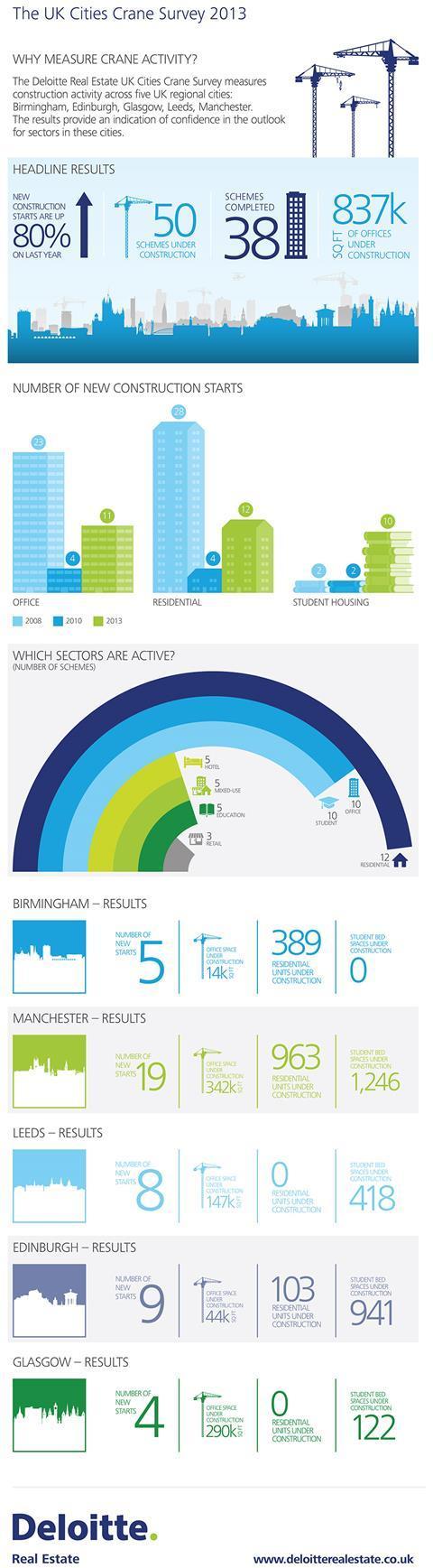 UK Cities Cran Survey Infographic