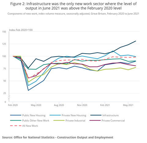 Figure 2_ Infrastructure was the only new employment sector where production levels in June 2021 were higher than in February 2020