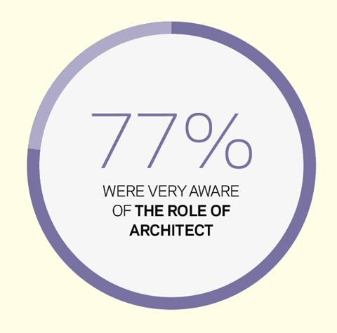 Stace survey role of architect