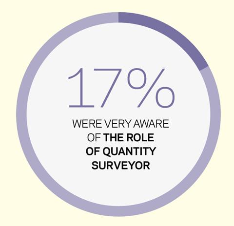Stace survey role of QS