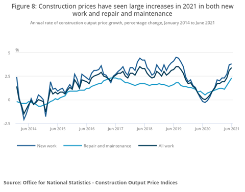 Figure 8_ Construction prices rose sharply in 2021, both for new buildings and for repairs and maintenance