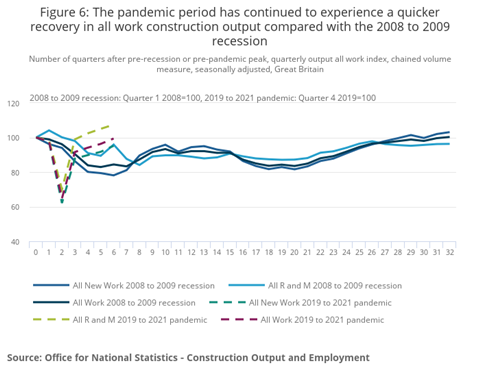 Figure 6_ Compared to the recession from 2008 to 2009, the pandemic continued to recover faster for all work in the construction industry