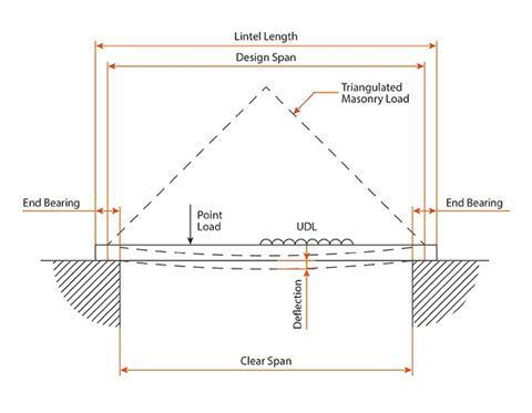 CPD 22 2016: Specifying steel lintels | Features | Building