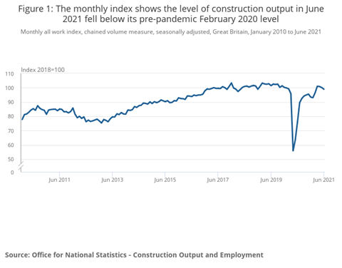 Figure 1_ The monthly index shows that the level of construction production in June 2021 fell below the level before the February 2020 pandemic