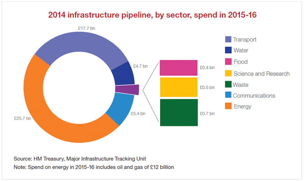 2014 infrastructure pipeline, by sector, spend in 2015-16