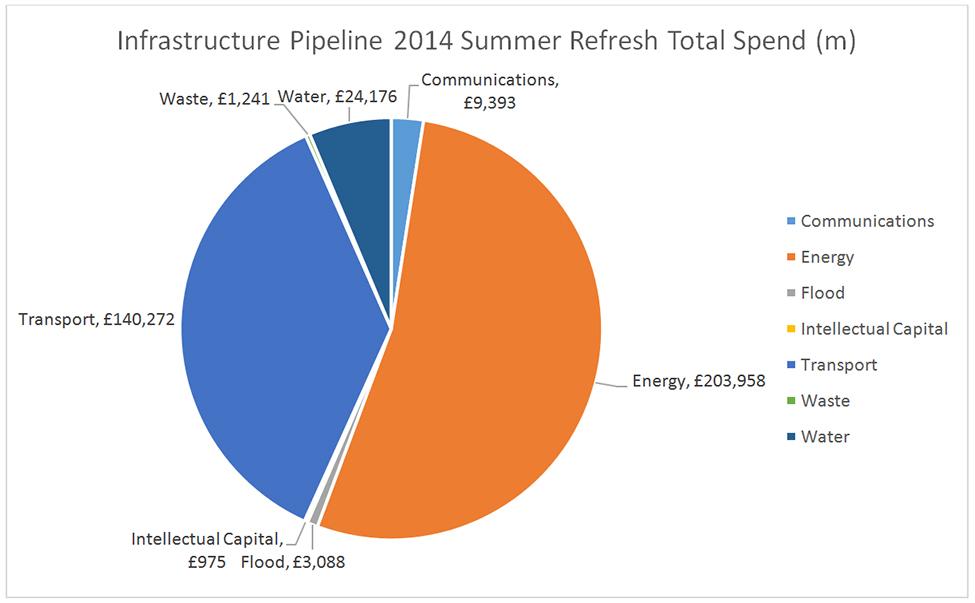 Infrastructure Pipeline 2014 Summer Refresh Total Spend